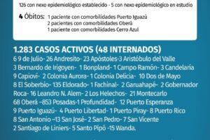 Enero negro en Misiones: cerró con 5.270 casos de coronavirus y 91 muertes