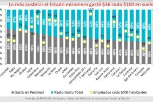 Con la inflación de aliada, Misiones es la provincia que menos gasta en salarios públicos de todo el país