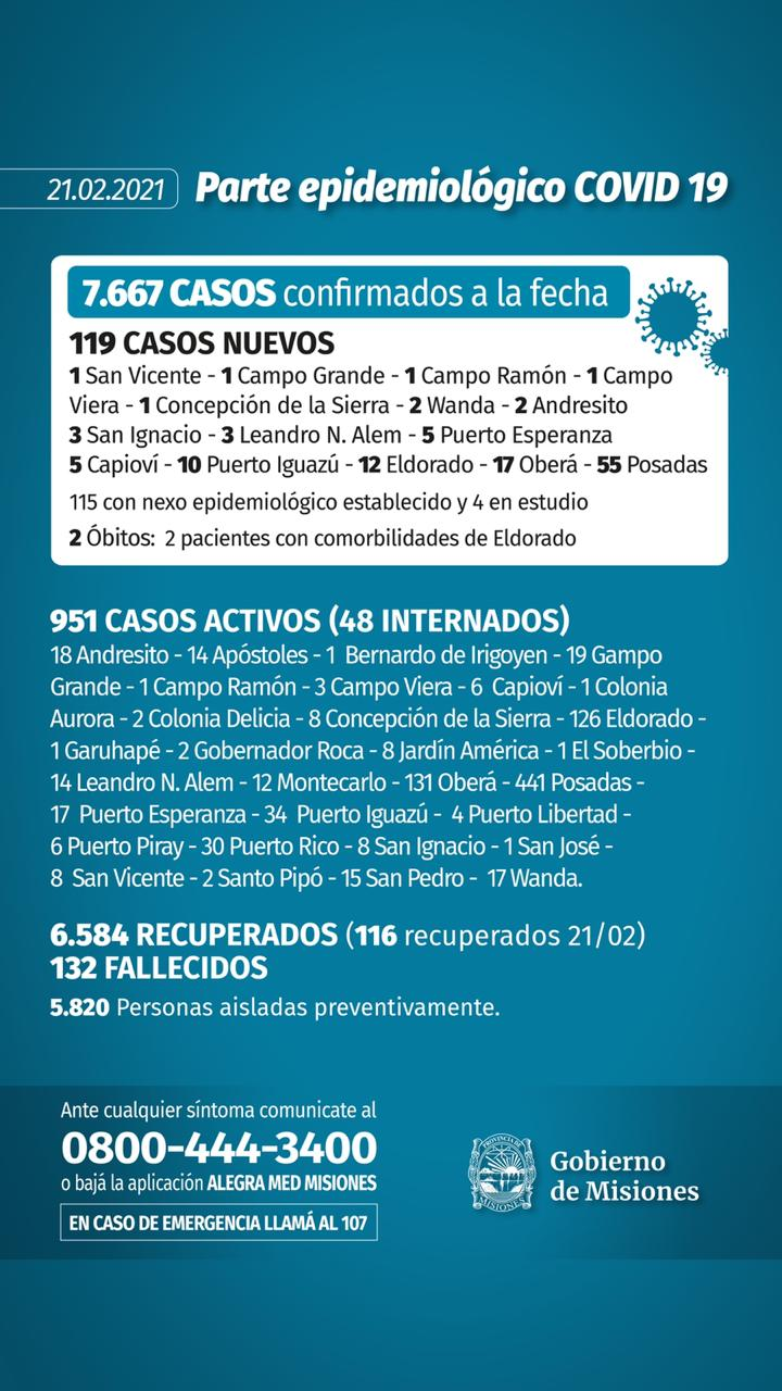 Otras dos muertes y 119 nuevos casos de coronavirus en Misiones