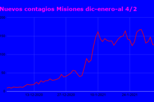 La curva de contagios cumple un mes sin mejorar ni empeorar: no pasa de 170, ni baja de 120