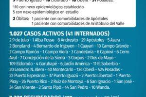 Coronavirus: Misiones se informaron 115 casos nuevos y fallecieron dos pacientes con Covid-19 este domingo