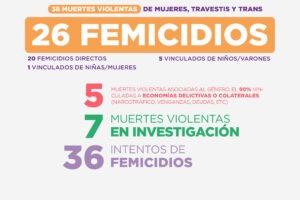 Hubo 26 femicidios durante el primer mes de 2021