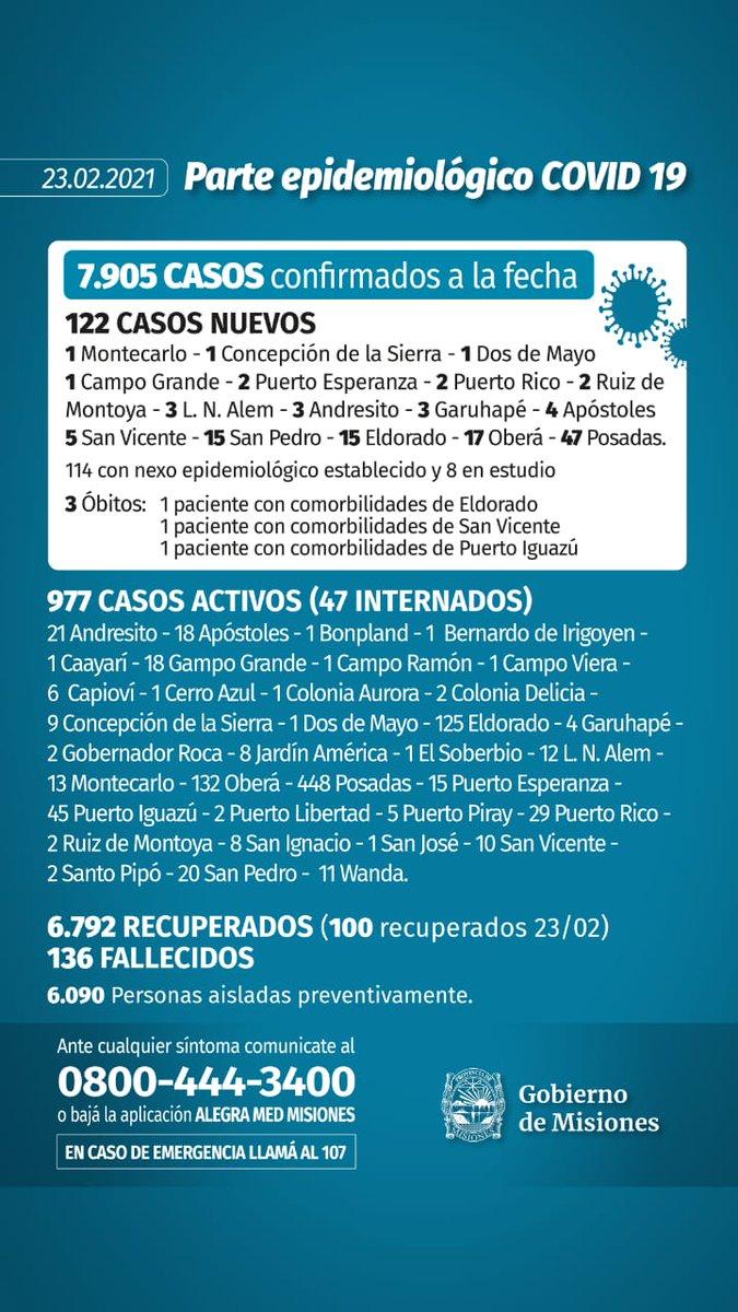 Coronavirus: Misiones registró 122 nuevos contagios y 3 personas fallecidas
