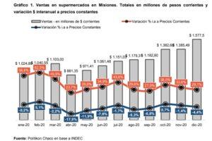 Las ventas en supermercados en Misiones cerraron el año con una caída de 4,4% en diciembre