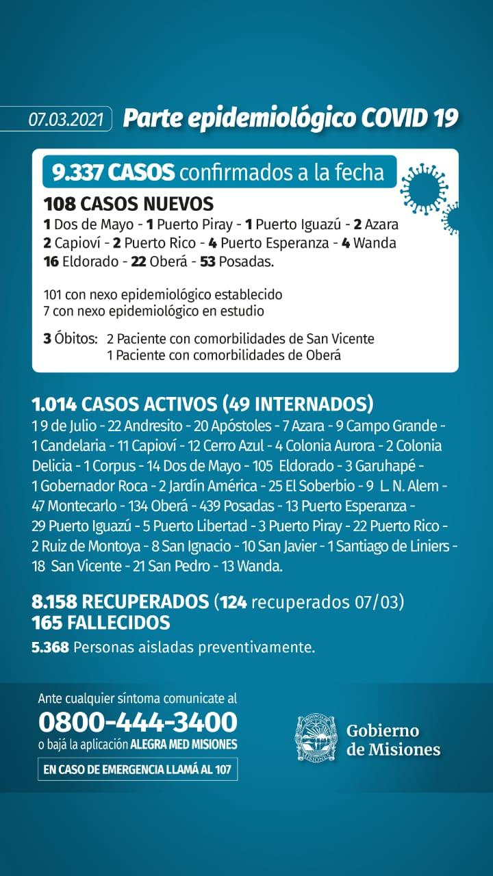 Misiones registró 108 casos y fallecieron tres personas con coronavirus