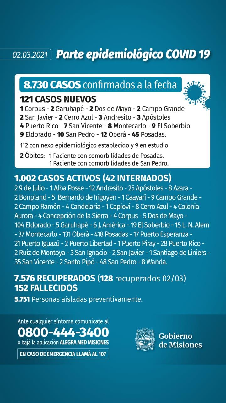 Dos nuevas muertes y 121 casos de coronavirus en Misiones