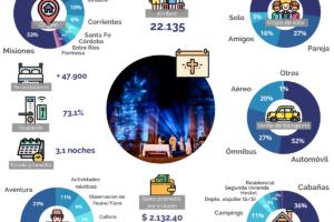 Como en los buenos viejos tiempos: el turismo en Misiones generó más de 100 millones en la Semana Santa