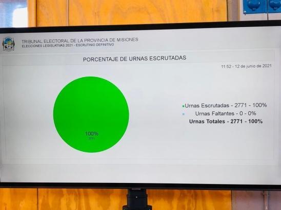 Escrutinio definitivo: la Renovación obtuvo 243.409 votos y se quedó con once bancas, contra seis de Cambiemos y tres del Frente Pays