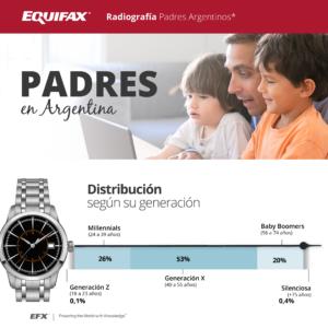 Padres argentinos: tienen un ingreso promedio mensual de $51.000, y deudas que pueden hasta duplicarlos